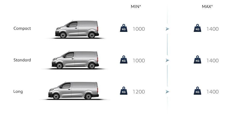 Peugeot Expert Furgón carga
