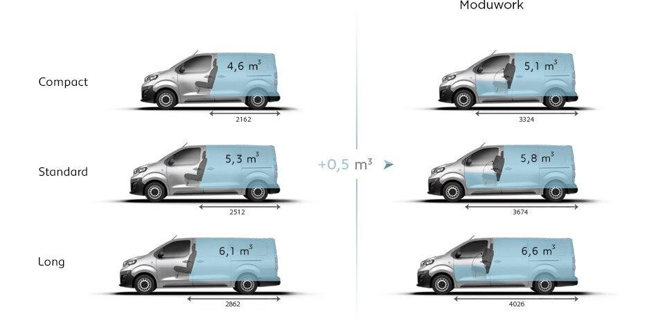 Peugeot Expert Furgón volumen útil