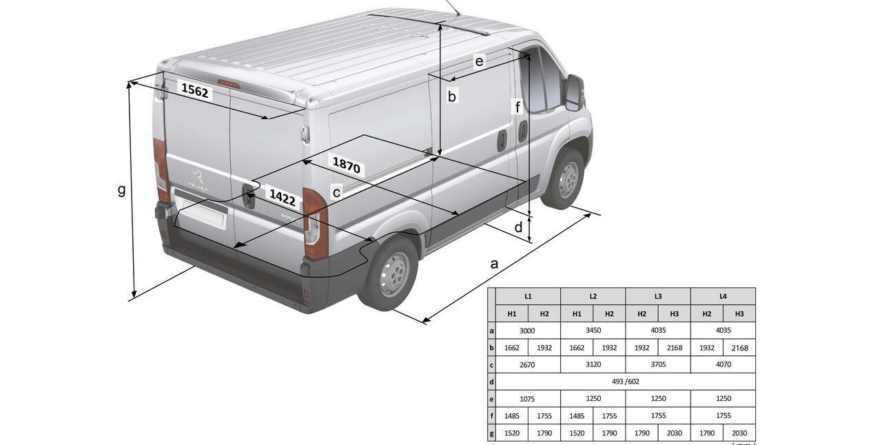 Peugeot Boxer Furgón dimensiones